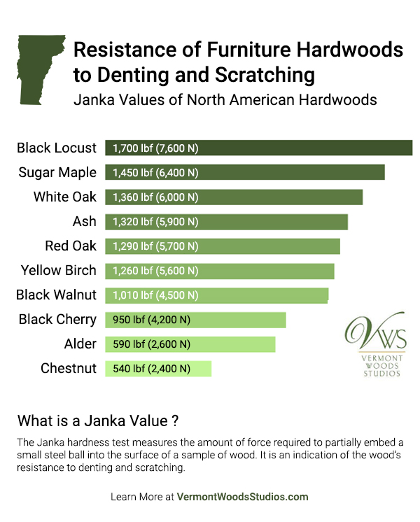 Infographic: Janka Values of North American Hardwoods