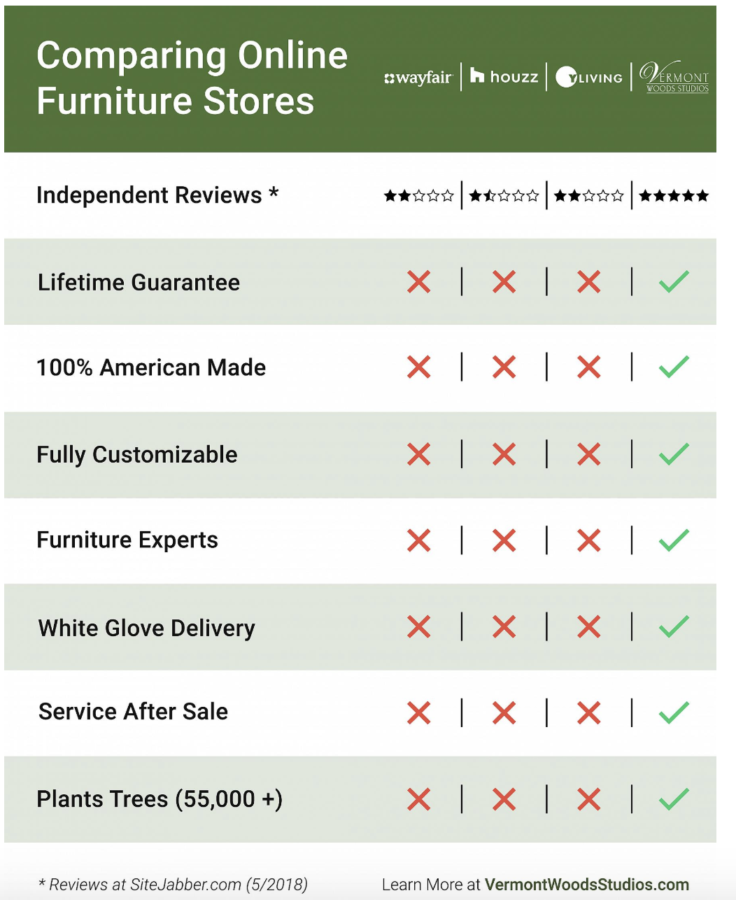 Learn More About Buying Online, Our Woods And Finishes.